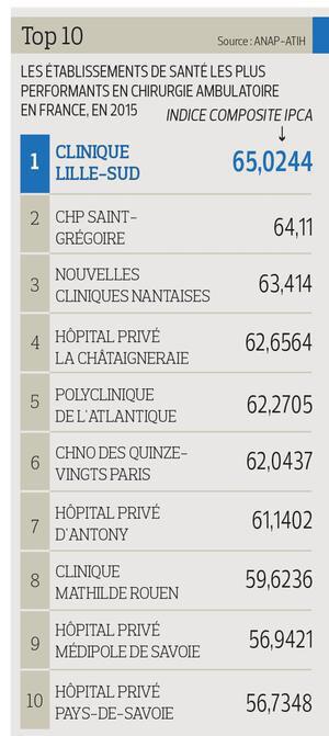 Chirurgie ambulatoire : Top 10 des établissements en 2015 et en France.